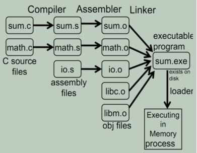 Multiple types of files (*.c, *.s, *.o) translation